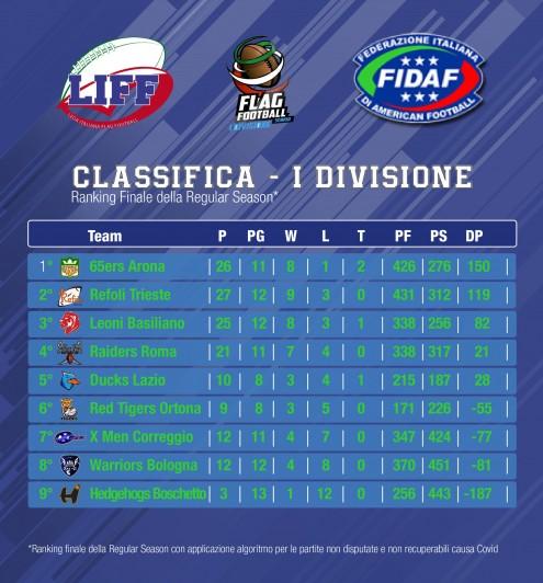 classifica-prima-divisione